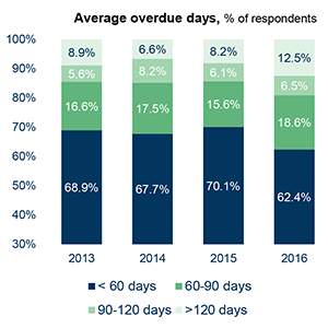 Average overdue days, % of respondents