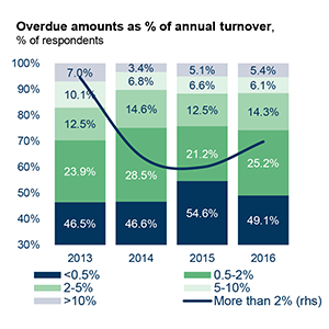 Overdue amounts as % of annual turnover,